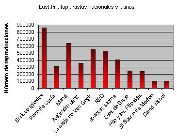 Top nacionalesreproducciones